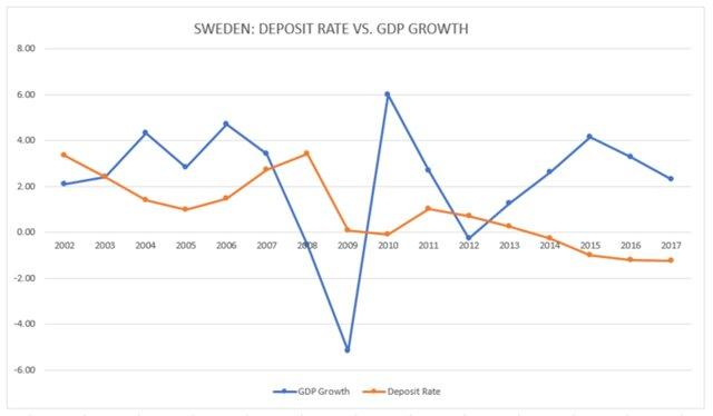 Депозитные ставки в Швеции