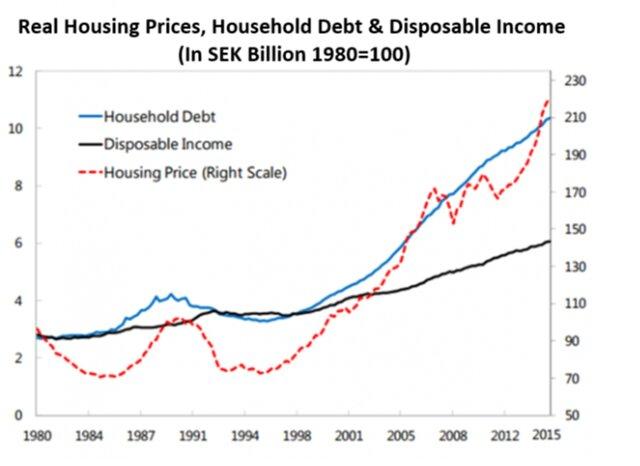 доходы, долги, цены