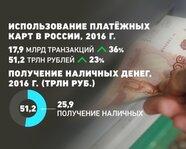 Использование платежных карт в России в 2016 году