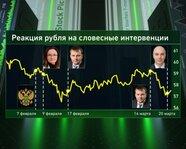 Реакция рубля на словесные интервенции
