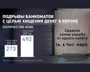 Подрывы банкоматов с целью хищения денег в Европе