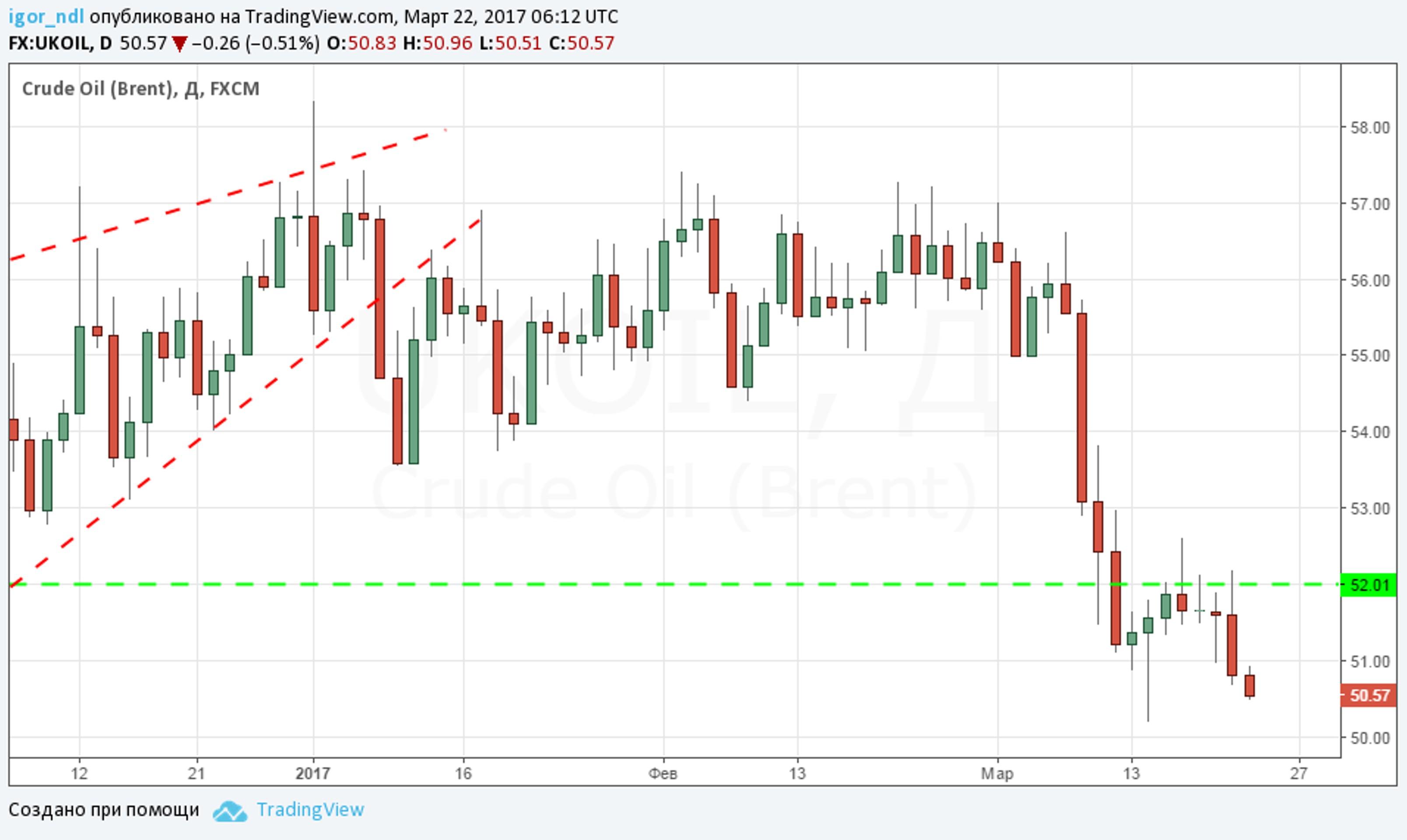 Нефть ушла в пике. Где остановится падение?