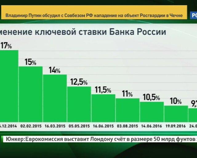 Главное в деталях: Центробанк снижает ставку и меняет риторику