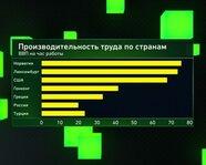 Производительность труда по странам (ВВП на час работы)