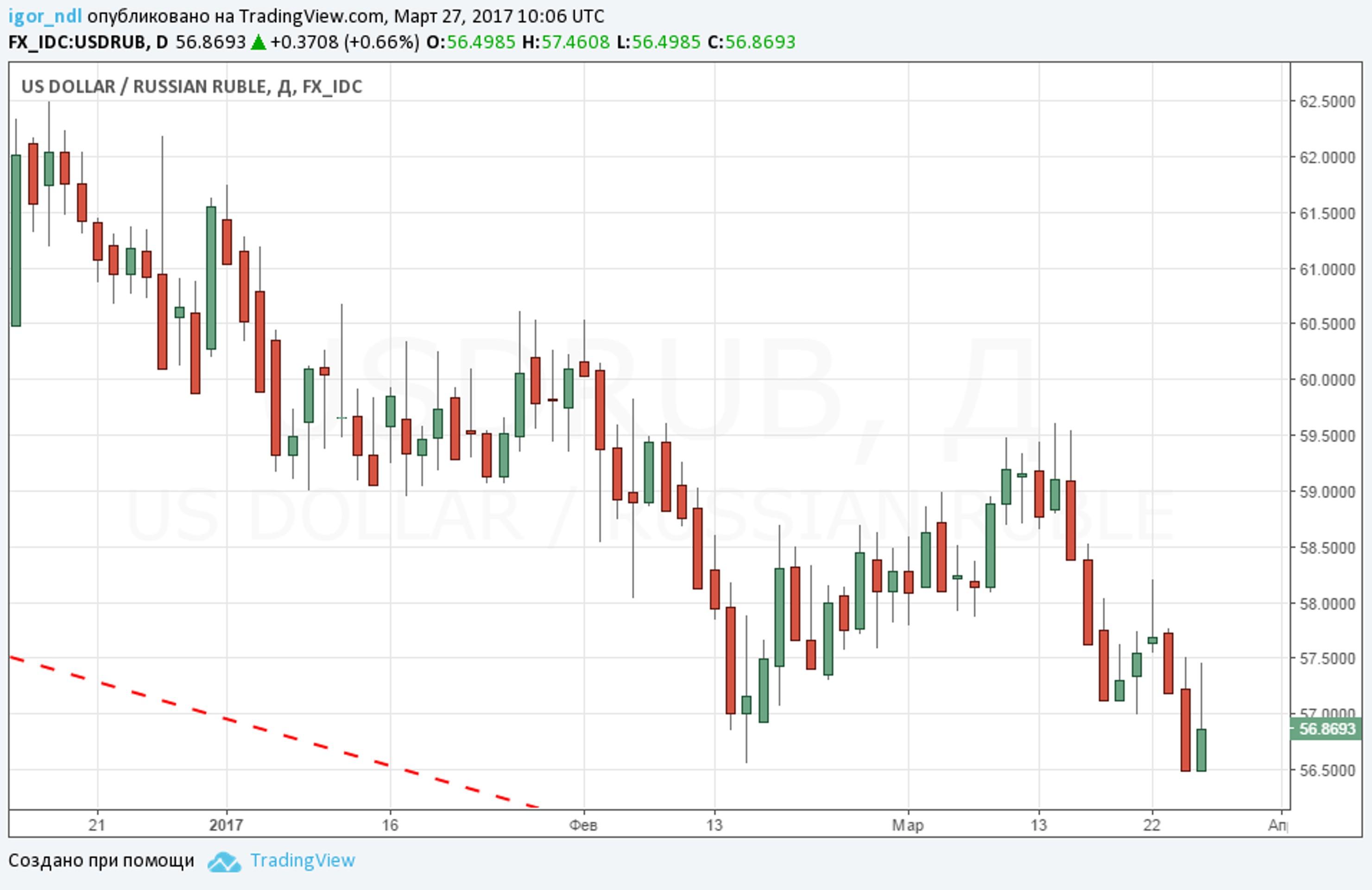 Рубль зажат в тисках. Кто может помочь?