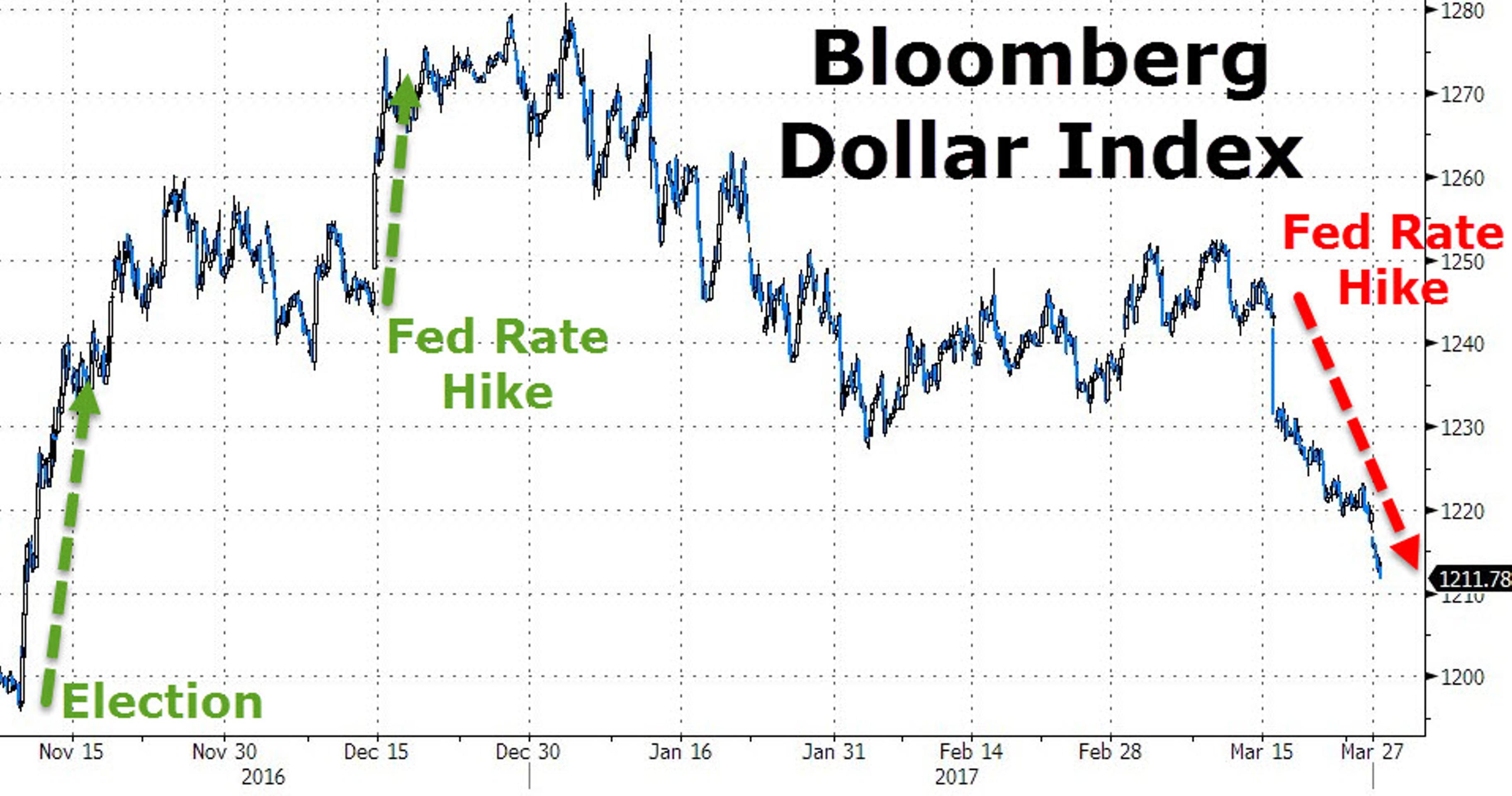 Доллар рухнул вместе с надеждами на Трампа