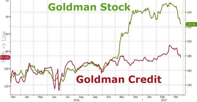 акции банка Goldman Sachs