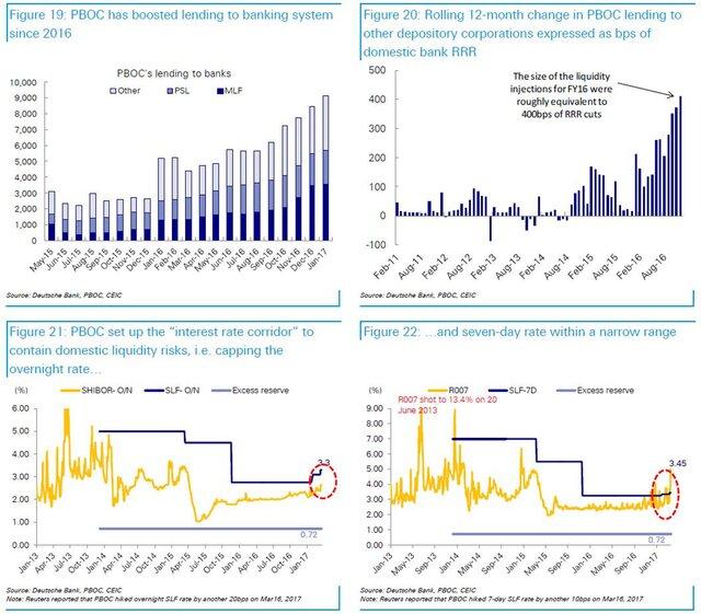 Ликвидность для банков