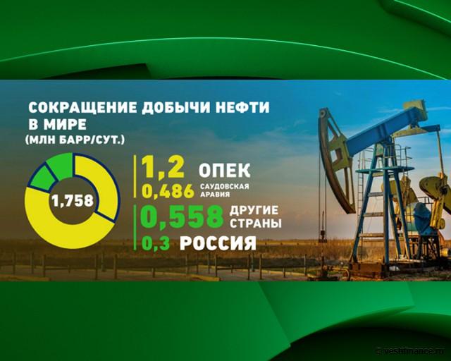 Сокращение добычи нефти в мире