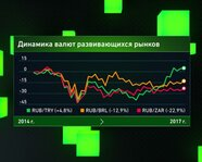 Динамика валют развивающихся рынков