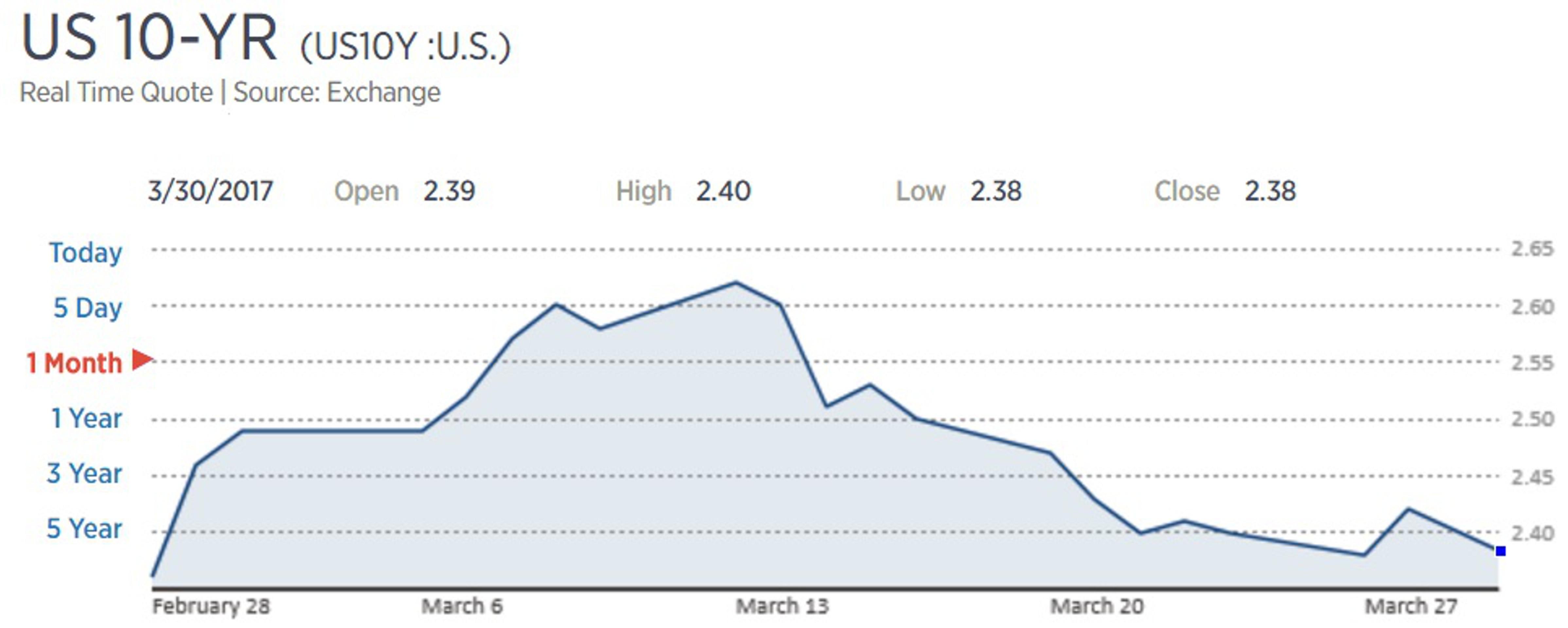 Цены облигаций США растут перед выходом статистики
