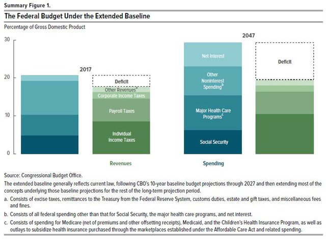 cbo budget projections How good are the government's deficit and debt projections and should we care kevin l kliesen and daniel l thornton each year, the congressional budget office (cbo) publishes its budget and economic outlook.