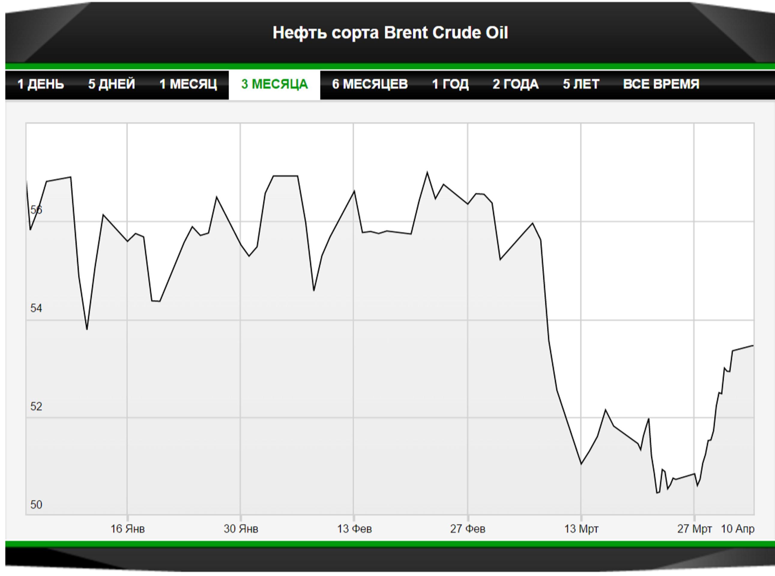 Прогноз на неделю: что ждать от рынка нефти?