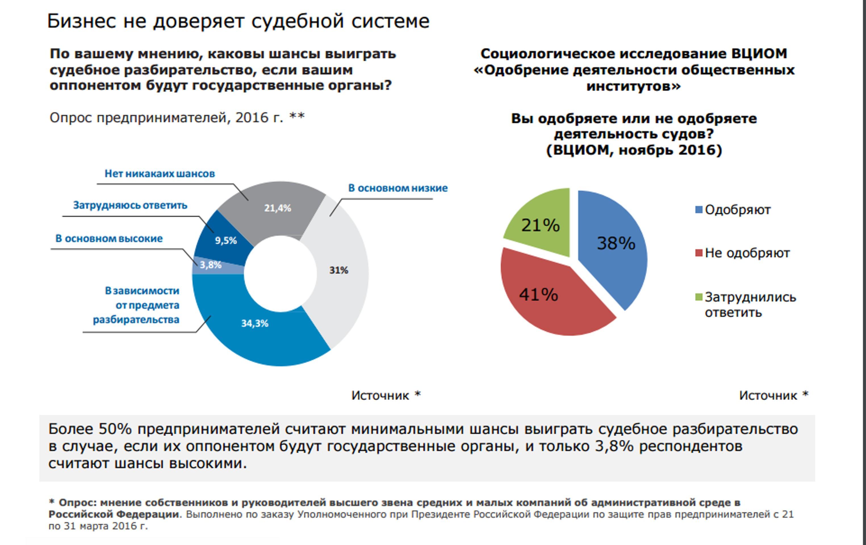 Почему никто не инвестирует в Россию?