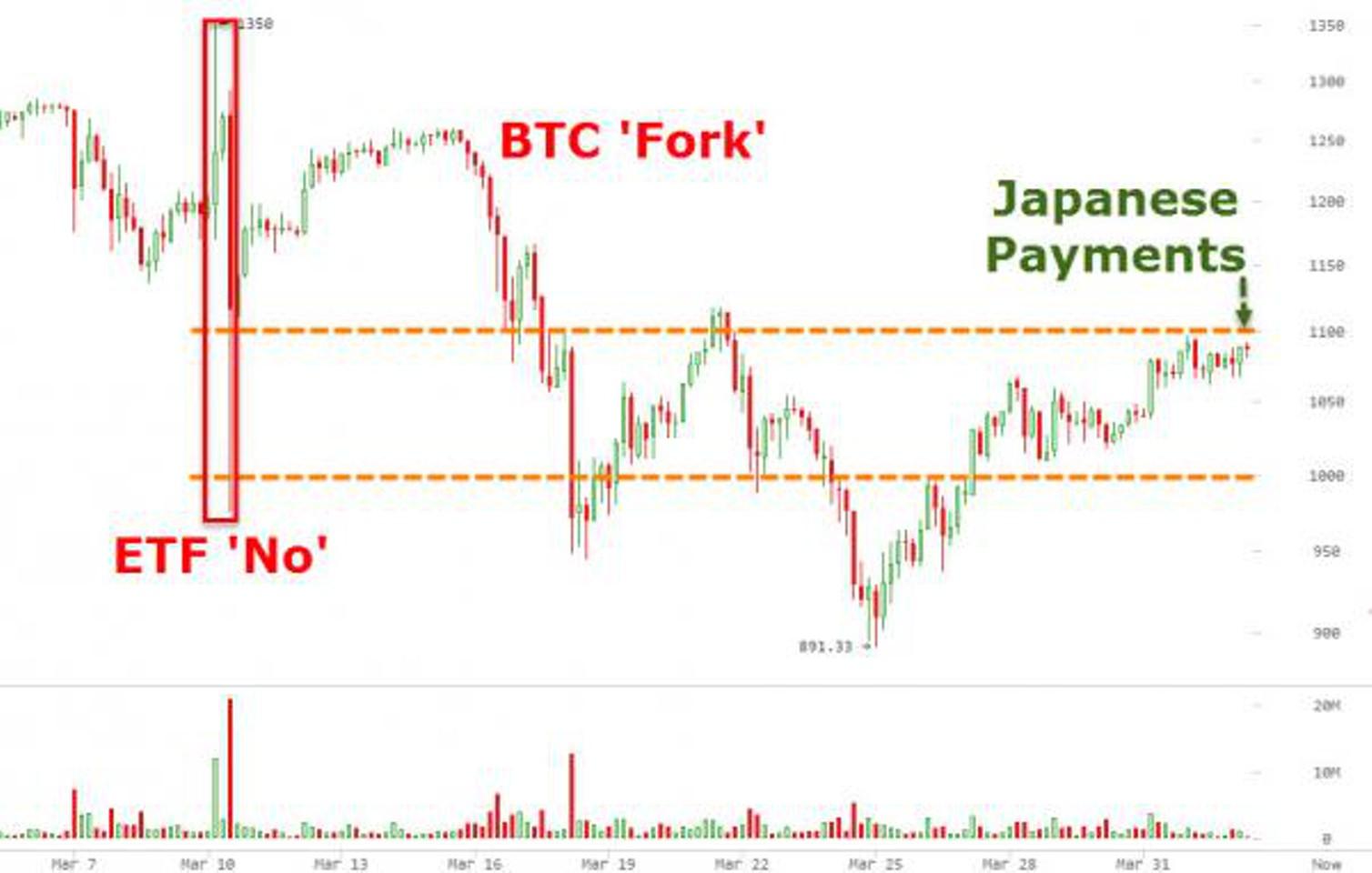 Биткоин вырос до $1100 на фоне признания в Японии