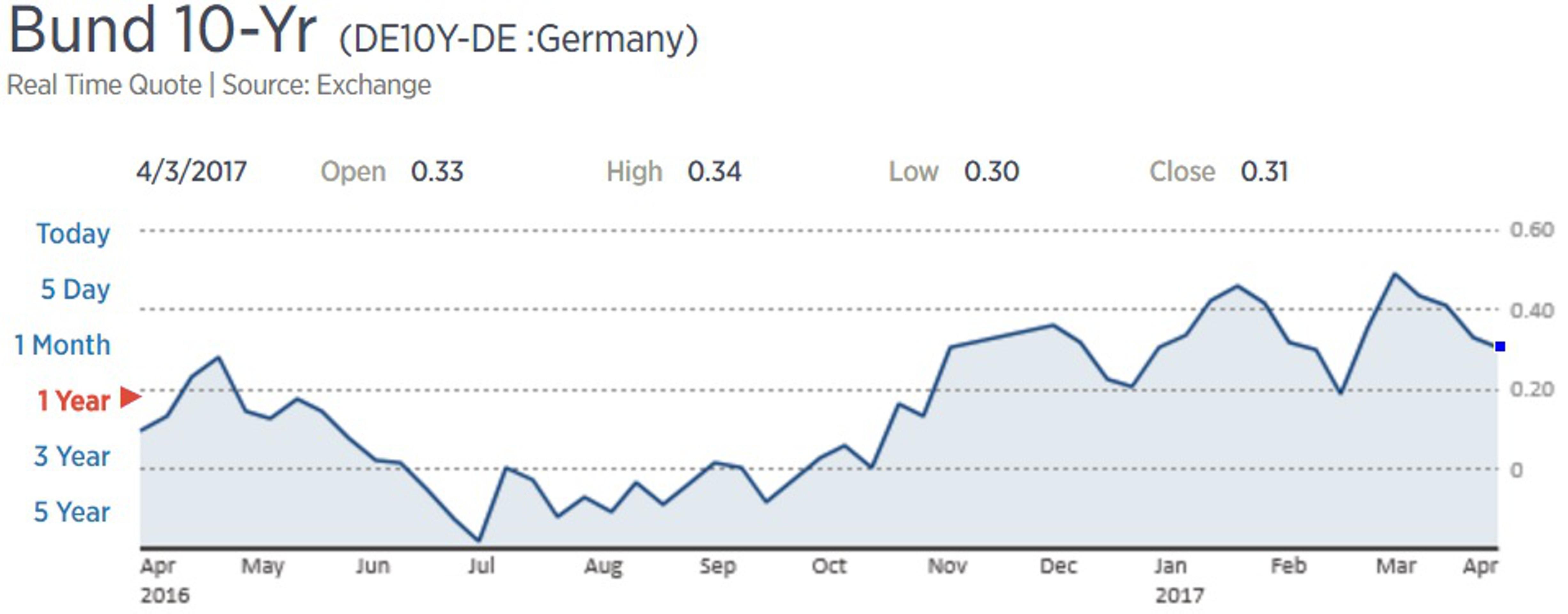 Кёре: стимулы ЕЦБ не угрожают финансовым рынкам