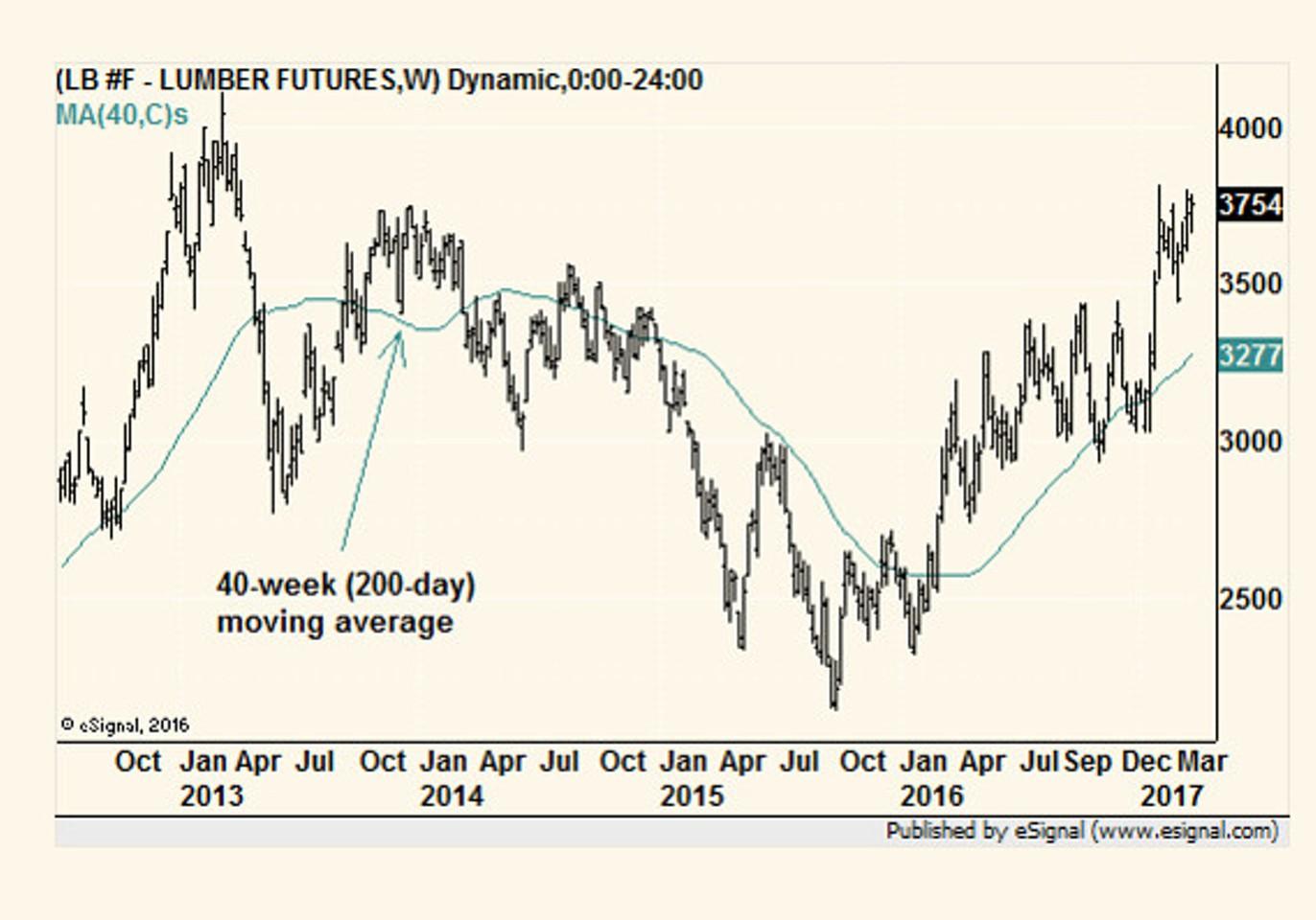 Товары-индикаторы состояния экономики США Распечатать