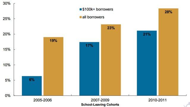 Динамика доли дефолтов по кредитам на образование свыше $100 тыс.