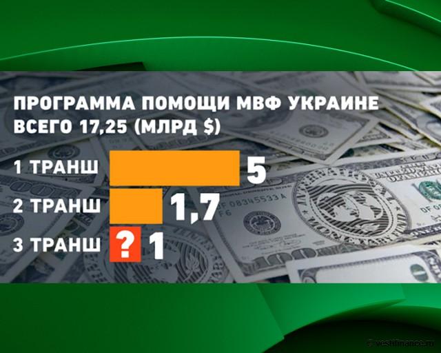 Программа помощи МВФ Украине
