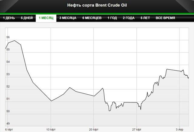 Нефть падает на фоне восстановления добычи в Ливии