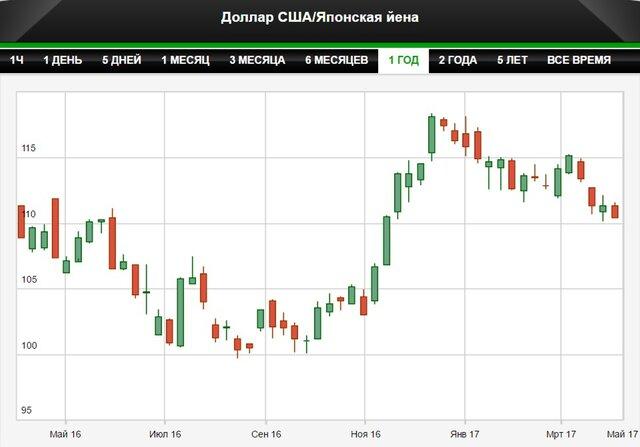 Иена укрепилась до максимума с середины ноября
