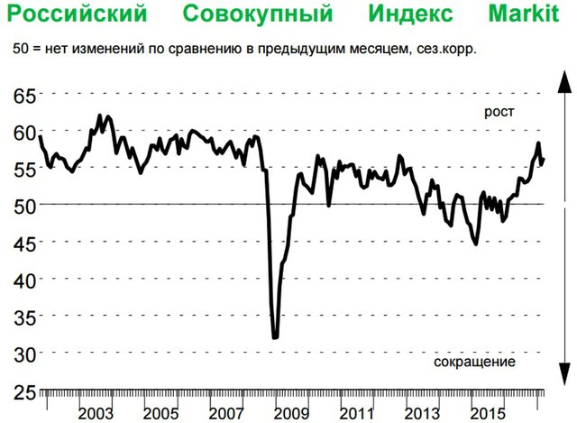 Сектор услуг РФ вышел надокризисный уровень