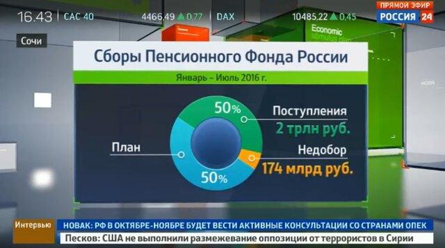 ПФР приумножил пенсионные скопления практически на3 млрд. руб.