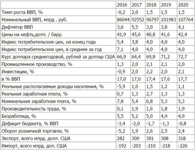 Новый макропрогноз МЭР: ВВП вырастет, рубль упадет