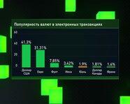 Популярность валют в электронных транзакциях