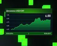 Динамика USD/CNY