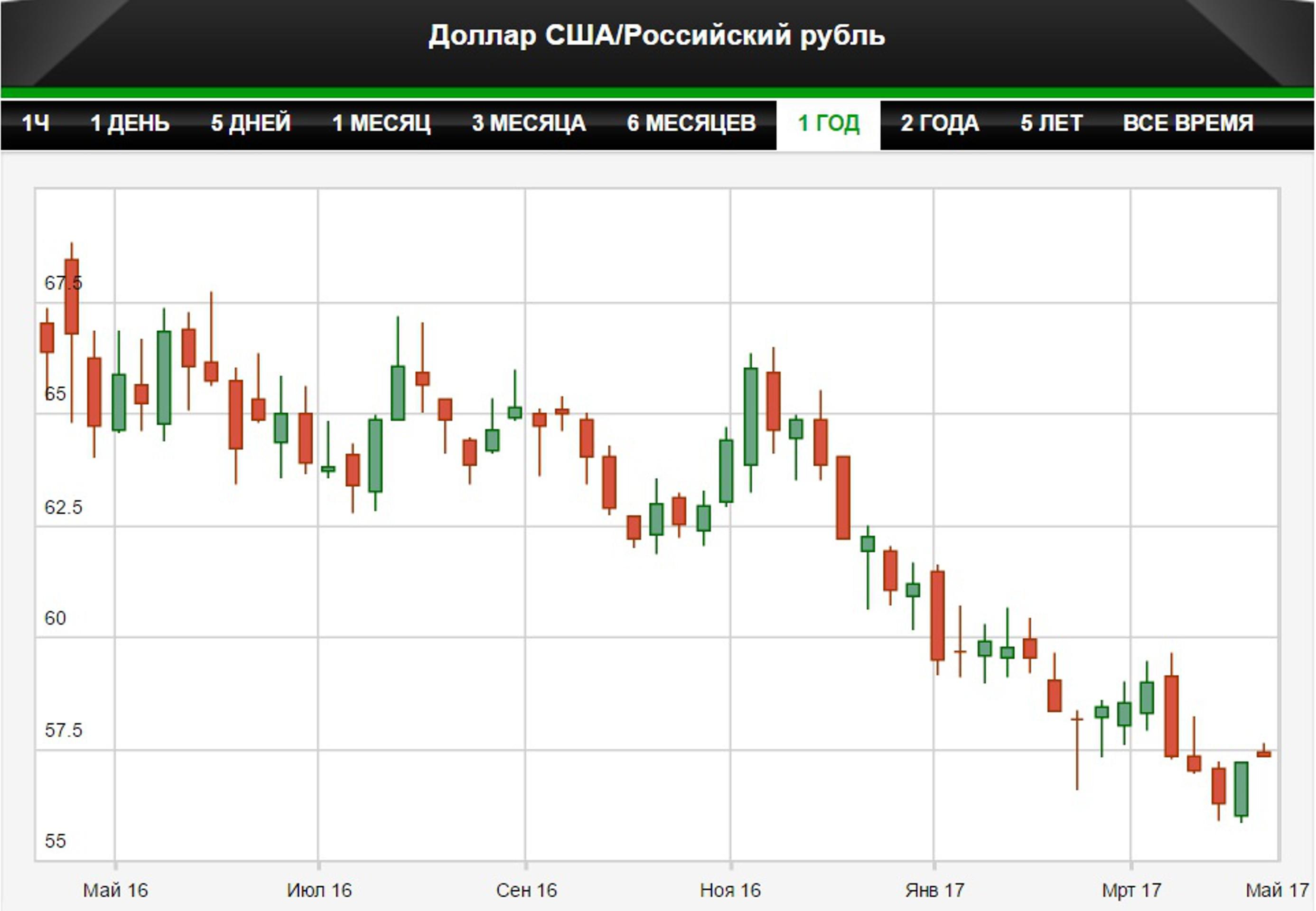 Ослабление рубля поможет росту экономики РФ
