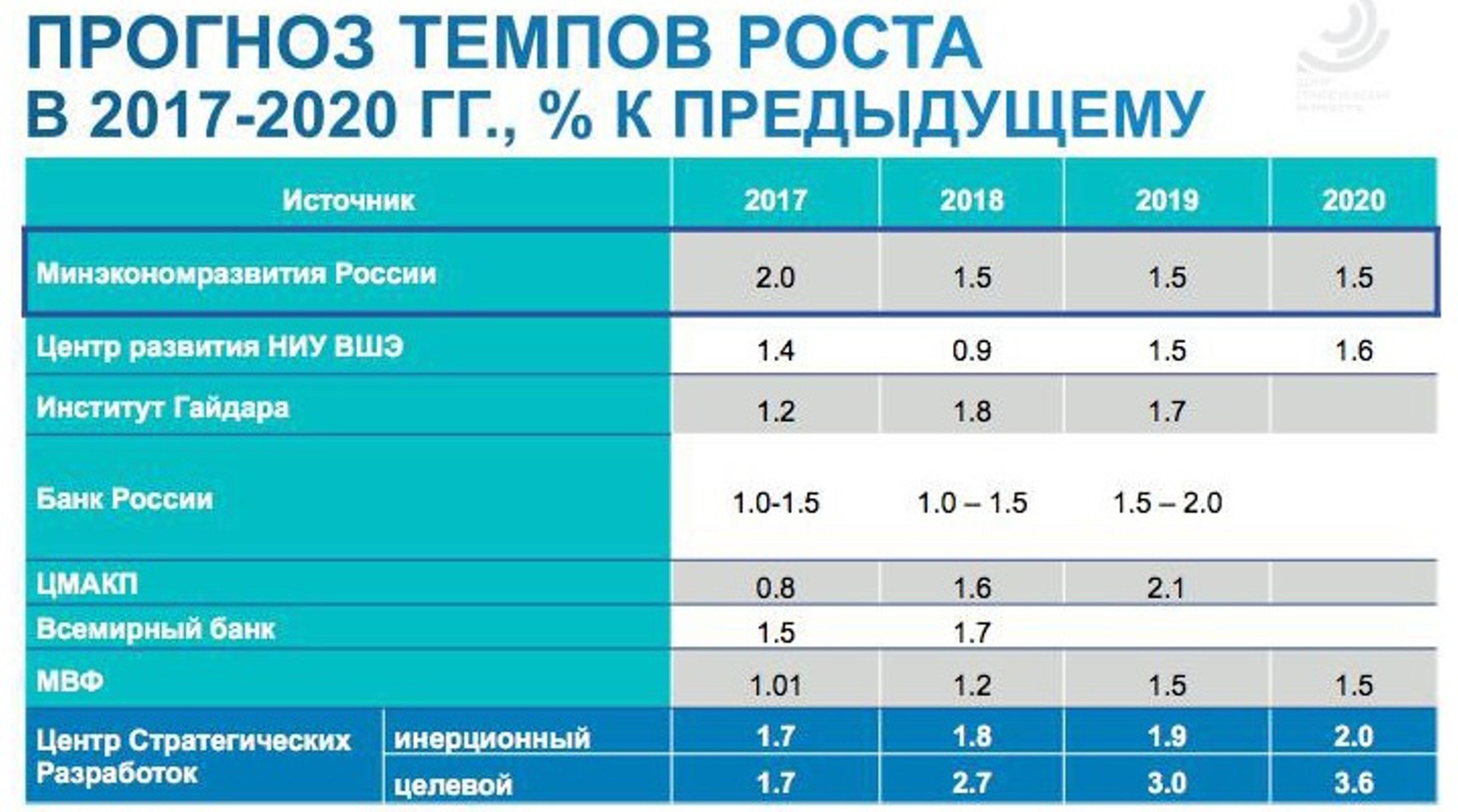 Кудрин и Силуанов поспорили о зависимости от нефти