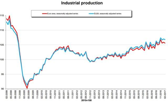 Промпроизводство Германии выросло на2,2%