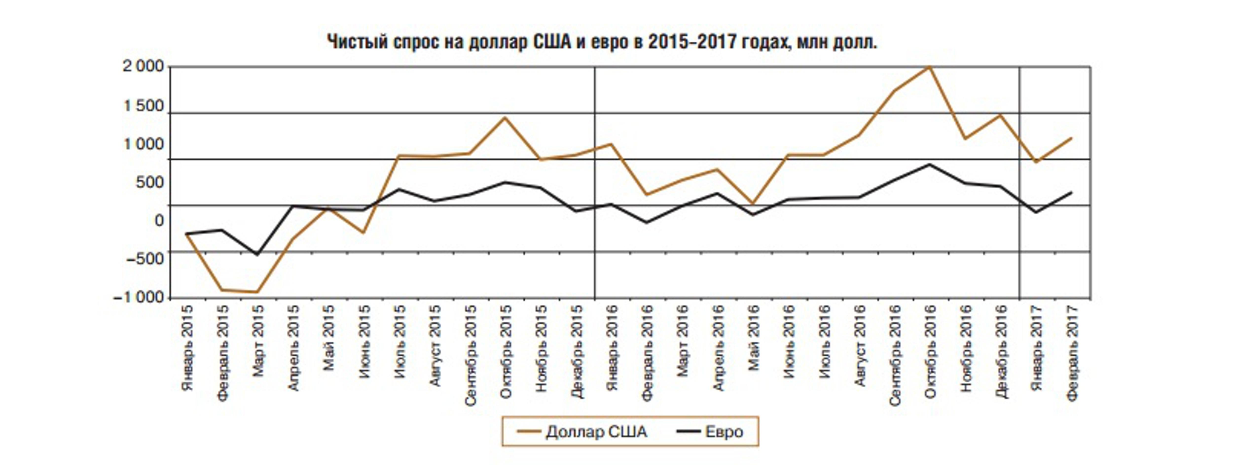 Россияне увеличили покупку наличной валюты на 36%