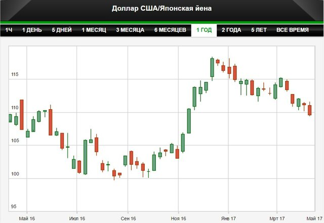 Инвесторы массово бегут в иену