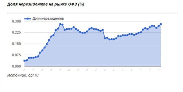 Спрос на облигации РФ испарился