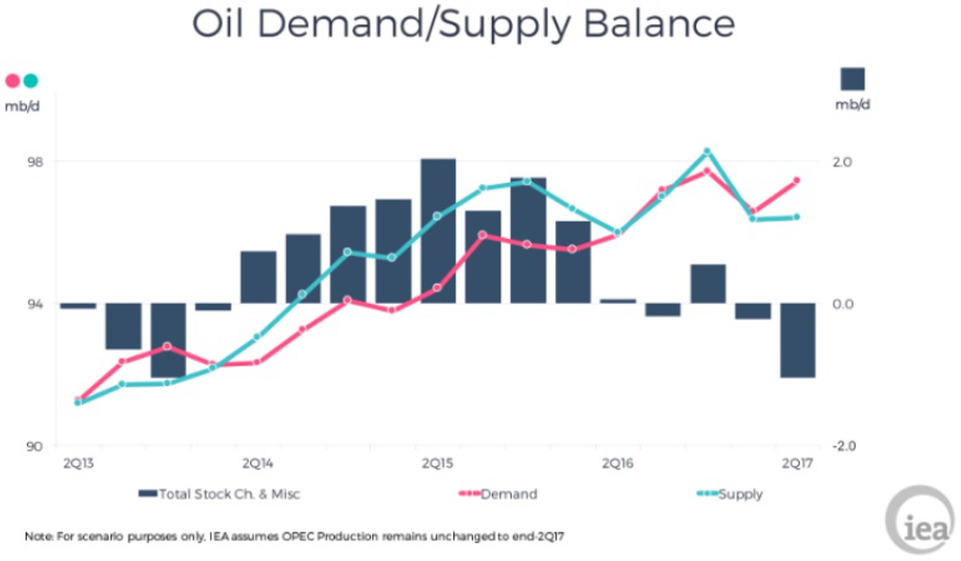 МЭА: рынок нефти очень близок к балансу