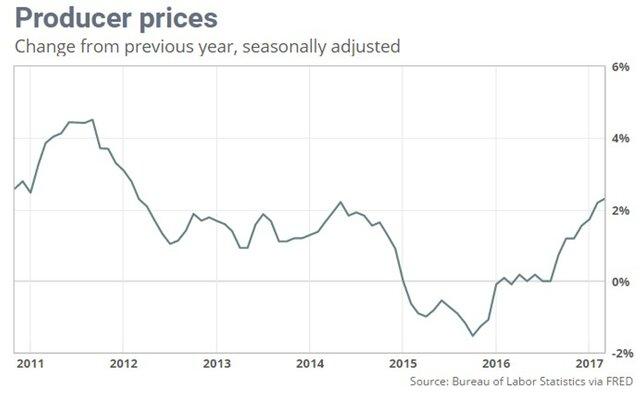 Цены производителей в США упали впервые с августа