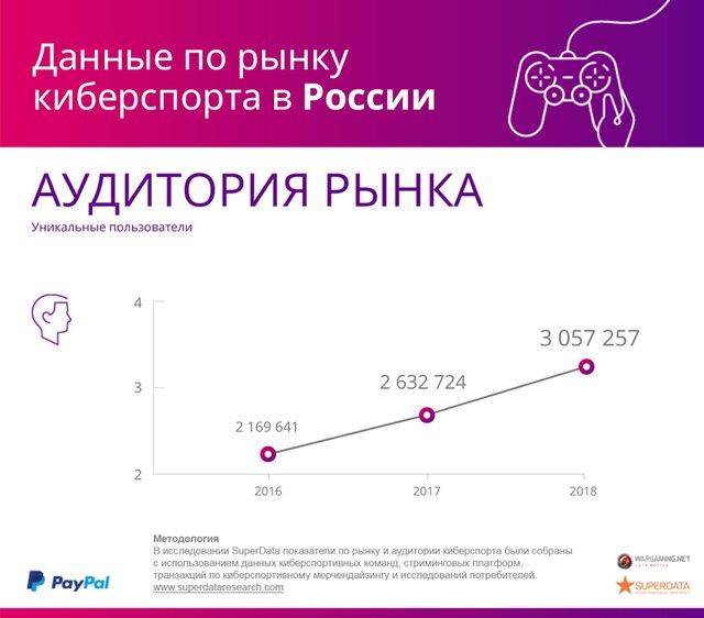 Объем рынка киберспорта в России превысит $37 млн
