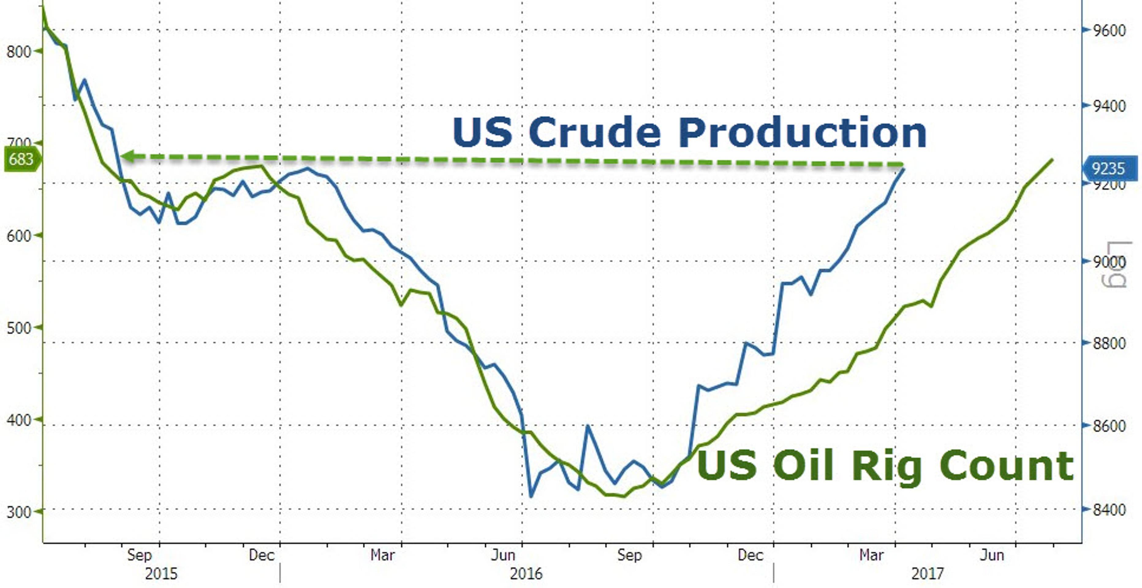 Сланцевый прорыв: остановит ли он нефтяное ралли?