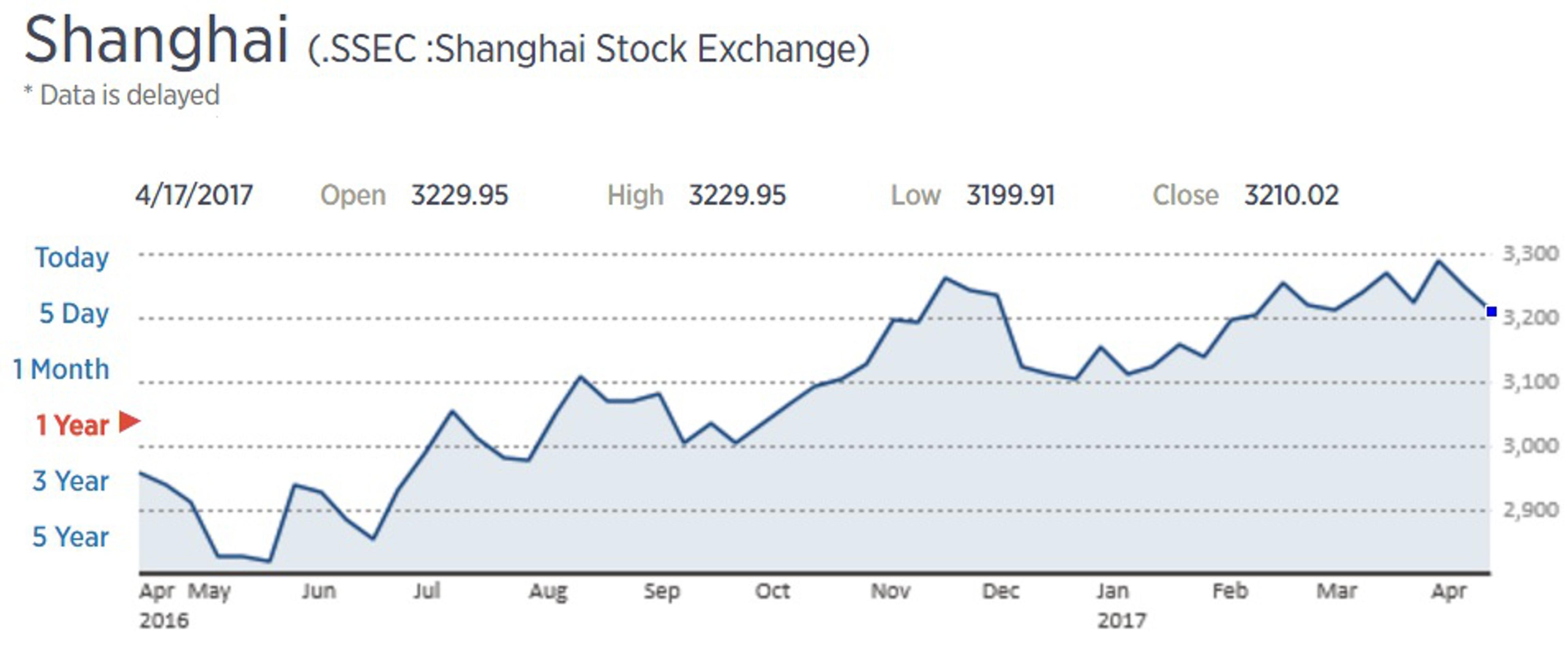 Рынок акций Китая не выдержал давления
