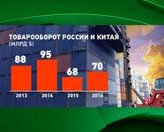 2013-16 гг.: товарооборот России и Китая