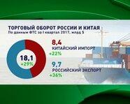 Торговый оборот России и Китая. По данным ФТС за I кв. 2017 г.