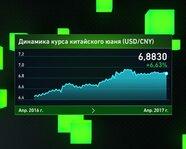 Динамика курса китайского юаня