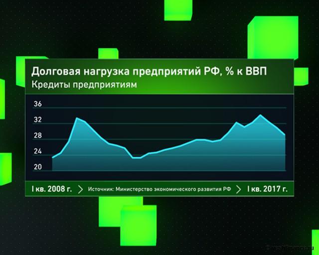 Долговая нагрузка предприятий России с 2008 года