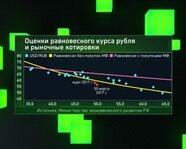 Оценки равновесного курса рубля и рыночные котировки