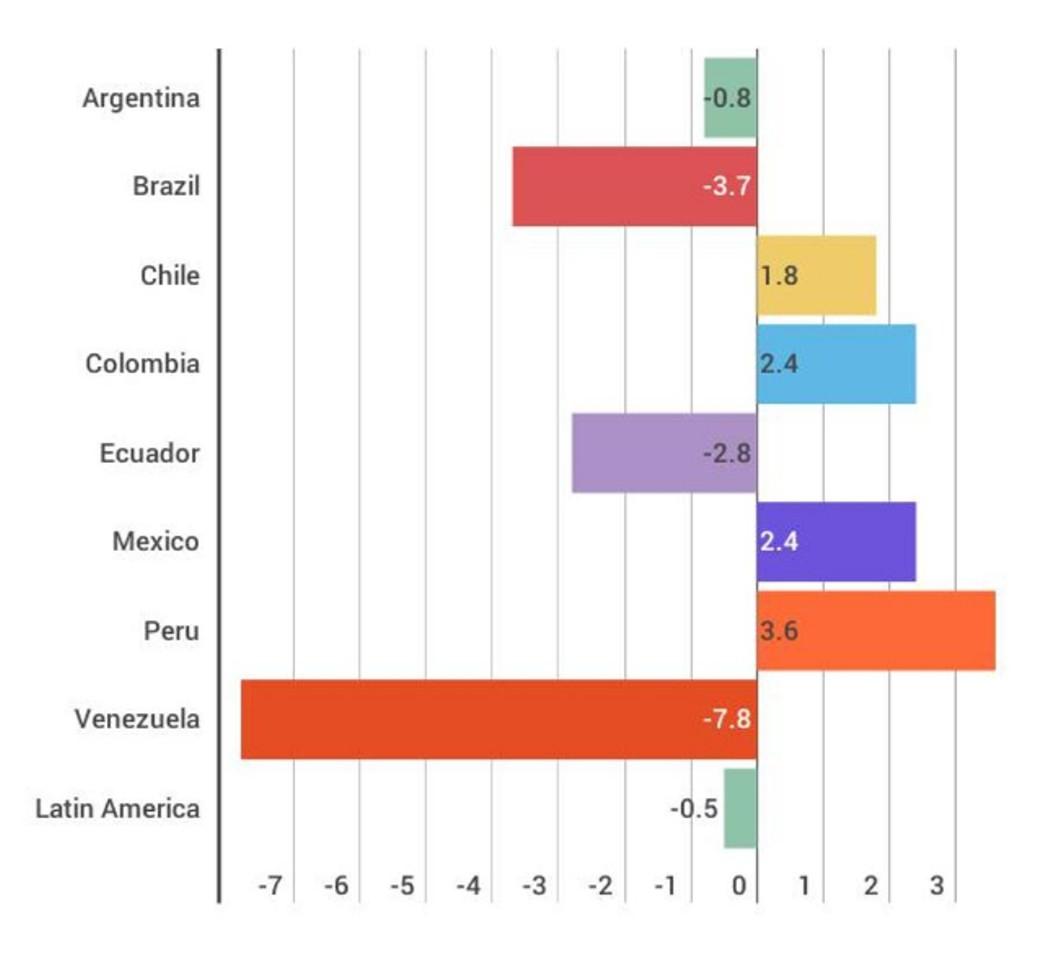 Кризис в Латинской Америке не пугает инвесторов