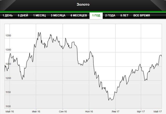 Цены на золото могут достичь $1300 в этом году