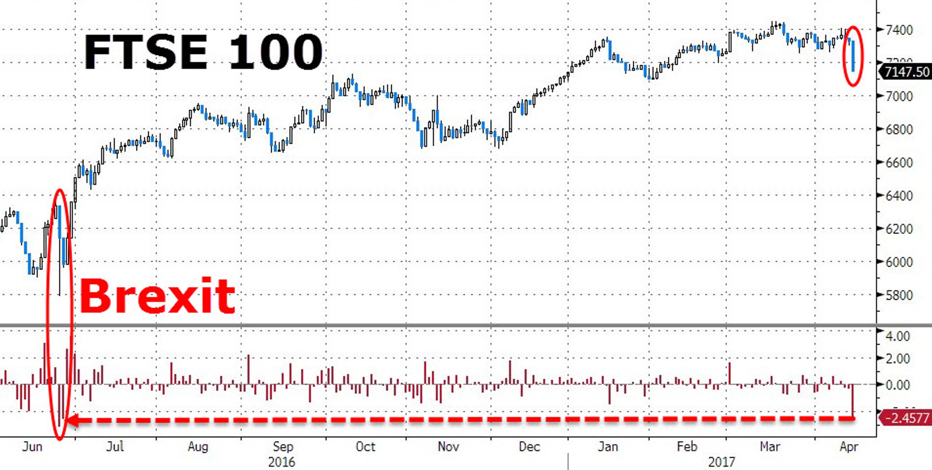 Как Тереза Мэй устроила обвал рынка акций