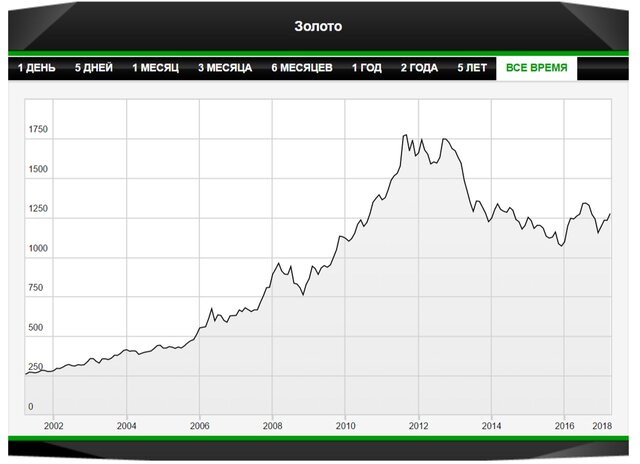 Почему геополитика не взвинтила цены на золото?